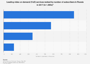 Leading video on demand services by subscribers in Russia 2017