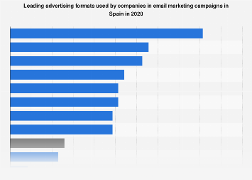 Main advertising formats used during email marketing campaigns in Spain in 2017