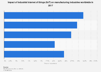 Industrial internet of things: impact on manufacturing industries 2017