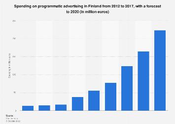 Spending on programmatic advertising in Finland 2014-2018