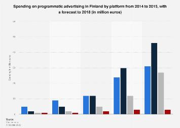 Spending on programmatic advertising in Finland 2014-2018, by platform