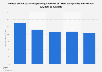 Brazil: bank customers per Twitter follower 2015-2017