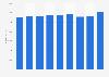 Net revenue of Salling Group 2012-2018