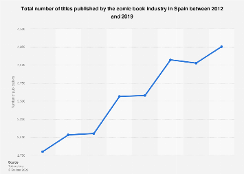 Annual production volume in the comic book industry in Spain 2012-2016
