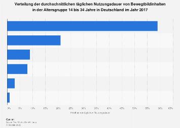 Verteilung der Nutzungsdauer von Bewegtbild in Deutschland 2017 (14 bis 34 Jahre)