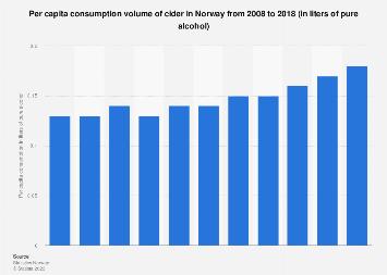 Per capita consumption of cider in Norway 2006-2016
