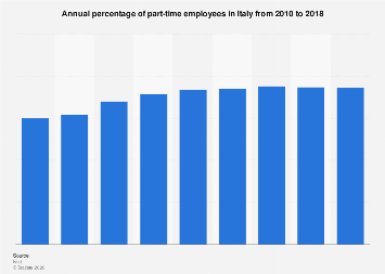 Italy: share of part-time employees in 2010-2016