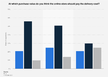 Survey on delivery costs in online shopping in selected Nordic countries in 2017