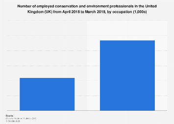 Number of employed conservation and environment professionals UK 2019, by occupation