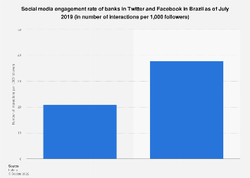 Brazil: social media engagement rate of banks 2015-2017