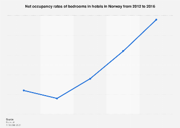 Hotel bedroom occupancy rates in Norway 2012-2016
