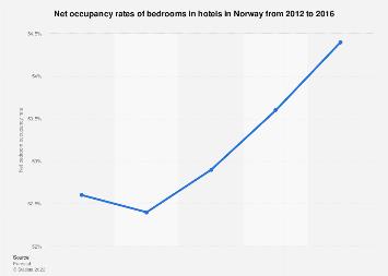 Hotel bedroom occupancy rates in Norway 2012-2016