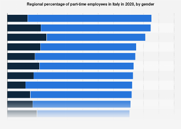 Italy: regional share of part-time employees in 2016, by gender