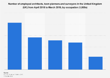 Great Number Of Employed Architects, Town Planners And Surveyors UK 2017, By  Occupation