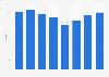 Bed-place occupancy rates in hotels in Liechtenstein 2012-2017