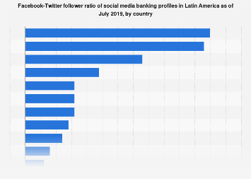 Banking in Latin America: social media follower ratio 2017, by country