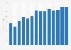 Thé vert : volume des ventes en France 2001-2014