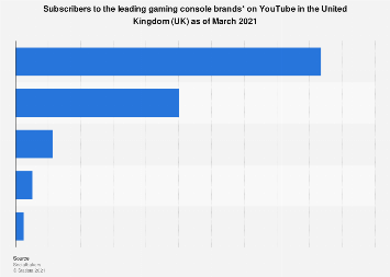 UK: subscribers to leading gaming console brands on YouTube channels 2017