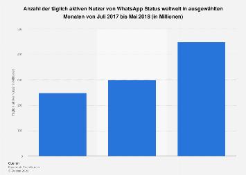 Täglich aktive Nutzer von WhatsApp Status weltweit bis Mai 2017