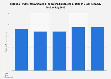 Banking in Brazil: social media follower ratio 2015-2017