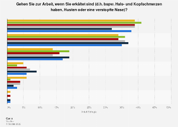 Umfrage zur Bereitschaft erkältet zur Arbeit zu gehen in Deutschland nach Alter 2017