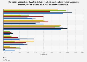 Gründe für Präsentismus in Deutschland nach Altersgruppe 2017