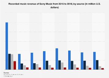 Sony Music: recorded music revenue source 2016-2018