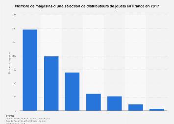 Nombre de magasins de jouets par enseigne en France 2017