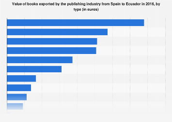 Export value of the Spanish book industry to Ecuador in 2016, by type of book