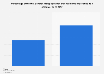 Percentage of U.S. adults that have experience as a caregiver as of 2017