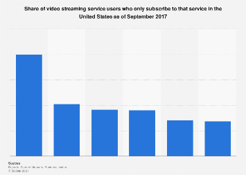 Video streaming service loyalty in the U.S. 2017