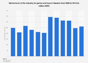 Net turnover of the industry for games and toys in Sweden 2007-2017