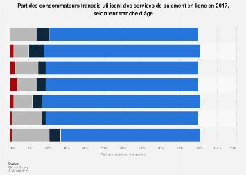 moyens de paiement fr quence d 39 utilisation des services en ligne france 2016 sondage. Black Bedroom Furniture Sets. Home Design Ideas