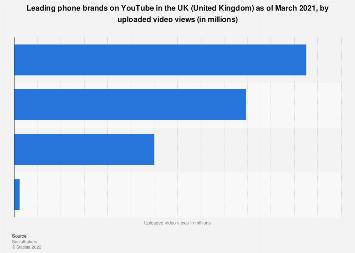 UK: leading phone brands on YouTube 2017