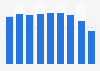 Coated paper sales volume in Japan 2012-2018