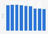 Number of stores of Coop Danmark 2012-2018