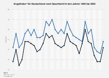 Angstindex für Deutschland nach Geschlecht bis 2018