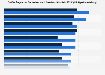 Größte Ängste der Deutschen nach Geschlecht 2018