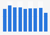 Oil-based ballpoint pens stock volume in Japan 2012-2017
