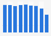 Oil-based ballpoint pens sales volume in Japan 2012-2017