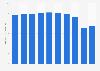 Oil-based ballpoint pens sales value in Japan 2012-2017
