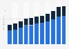 Personalaufwand in der Unternehmensführung und -beratung in Österreich bis 2016