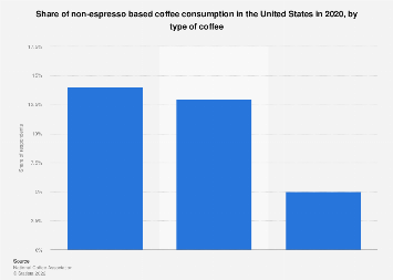 Non-espresso coffee consumption share in the U.S. 2019, by type of coffee