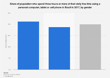 Brazil: free time spent using a computer, tablet or cell phone 2016, by gender