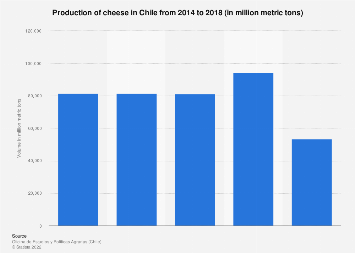 Chile: cheese production in 2014-2017