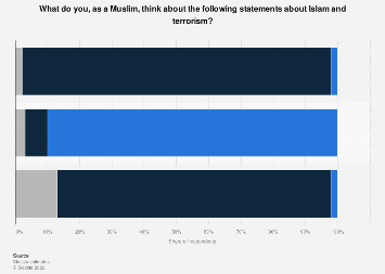 Survey among Muslims living in Norway on the connection of Islam and terrorism 2016