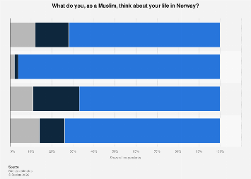 Survey among Muslims living in Norway on their life satisfaction 2016
