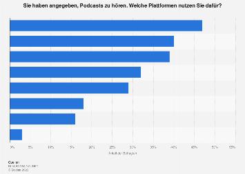 Umfrage zu den genutzten Plattformen für Podcasts in Deutschland 2017