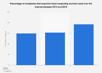 Companies that acquired cloud computing services used online in Spain 2014-2016