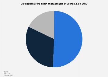 Distribution of the origin of passengers of Viking Line 2017